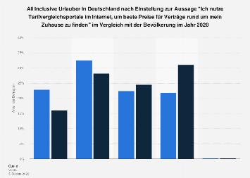 Umfrage unter All Inclusive Urlaubern zur Nutzung von Tarifvergleichsportalen 2018