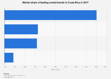 Costa Rica: leading cereal brands ranked by market share 2017