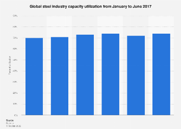 Steel industry: global capacity utilization Jan-June 2017