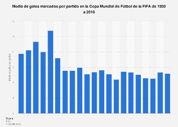 Mundial de Fútbol de la FIFA: media de goles por partido 1930-2018