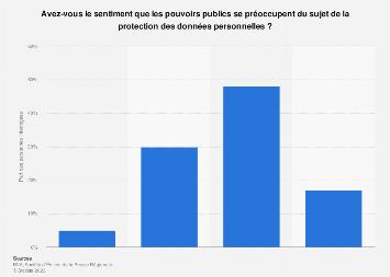 Intérêt des pouvoirs publics pour la protection des données en ligne en France 2018