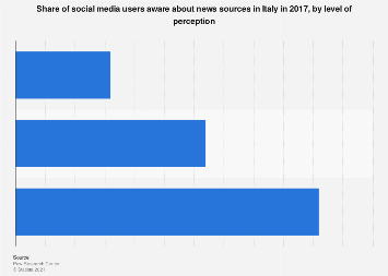 Italy: awareness about news sources among social media users 2017