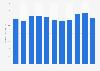 Bilanzsumme der HYPO NOE Landesbank bis 2018