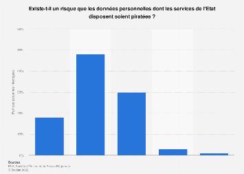 Risque de piratage des données des services de l'état selon les Français 2018