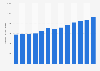 Albania: total renewable capacity 2008-2018
