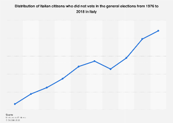 Italy: abstention rate in the Italian general elections 1976-2018
