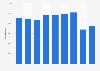 Nombre d'entrants dans les structures carcérales en France 2012-2018