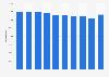 Nombre de personnes prises en charge en milieu ouvert en France 2012-2019