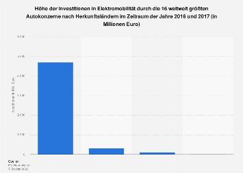 Investitionen in Elektromobilität durch Autobauer nach Herkunftsländern 2017