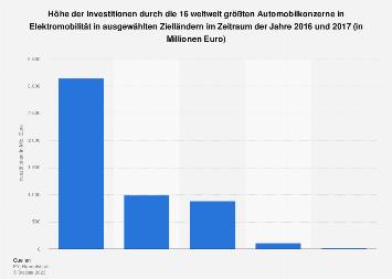 Investitionen in Elektromobilität durch Autobauer nach Zielländern von 2016 bis 2017