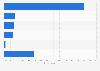 Tumblr usage purposes in Norway 2017
