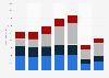 Revenue of the Fraport AG by segment 2015-2017