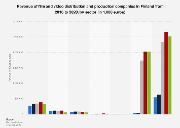 Turnover of film and video industry in Finland 2016, by sector