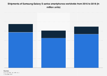 Global shipments of Samsung Galaxy S series smartphones 2016-2018