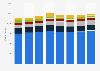 Anzahl der Handelsdelikte mit Rauschgift in Deutschland nach Art der Drogen bis 2017