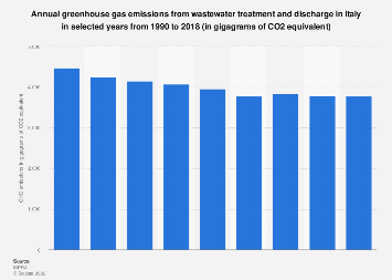 Italy: greenhouse gas emissions from wastewater treatment 1990-2016