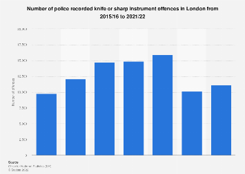Knife crime recorded in London 2010-2018