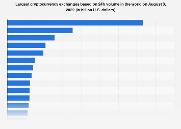 cryptocurrency exchanges by volume