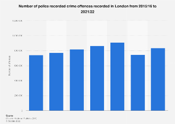 Overall number of crime offences recorded in London 2010-2019