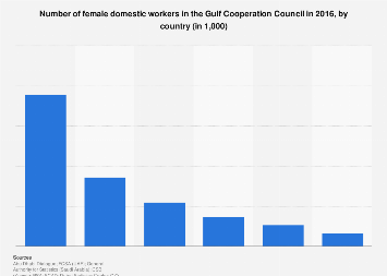 Number of female domestic workers in GCC by country 2016