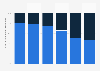 Verteilung der Staatsangehörigkeiten bei Rauschgift-Handelsdelikten 2017