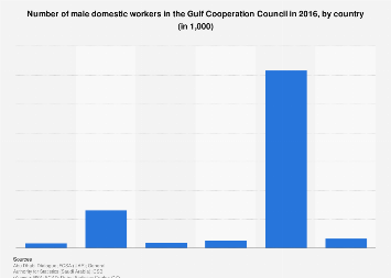Number of male domestic workers in GCC by country 2016