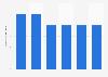 Percentage change of the population in Belgium 2015-2021
