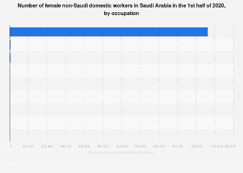 Number of female migrant domestic workers in Saudi Arabia by occupation 2017