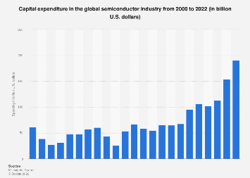 Capital spending in the semiconductor industry worldwide 2000-2018