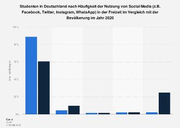 Studenten zur Häufigkeit der Nutzung von Social Media in der Freizeit 2018