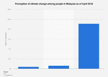 Malaysian perceived climate change 2018