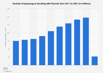 Number of passengers carried by Ryanair 2012-2019