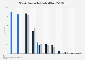 Umfragen zur Parlamentswahl in der Türkei 2018