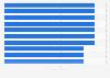 Mundial de Fútbol Femenino: ranking de selecciones con más participaciones 1991-2019