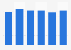 Kikkoman's total assets FY 2014-2018
