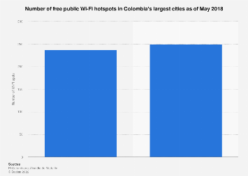 Colombia: number of public Wi-Fi hotspots in largest cities 2018