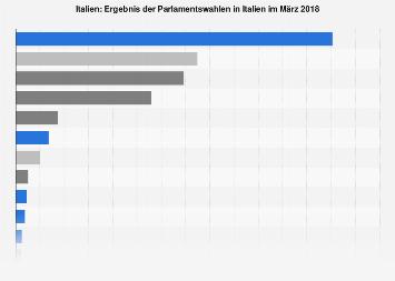 Ergebnis der Parlamentswahlen in Italien März 2018