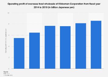 Kikkoman: overseas food wholesale operating profit 2018