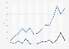 Anzahl Datenlecks und geklauter Datensätze in den USA bis 2017