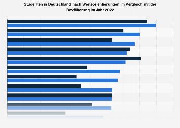 Umfrage in Deutschland zu Werteorientierungen der Studenten 2019