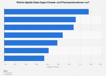 Umfrage zur Verfügbarkeit digitaler Daten in der Chemieindustrie in Deutschland 2018