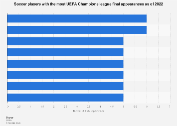 UEFA: leading number of Champions League finals appearances as of 2018, by player