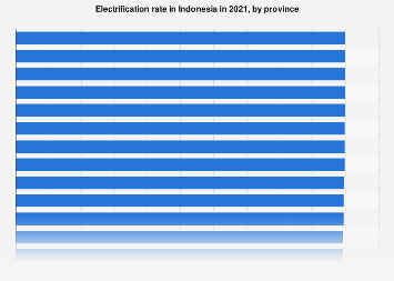 Electrification rate in Indonesia 2017 by region