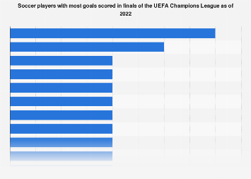 UEFA: leading number of Champions League finals goals as of 2018, by player