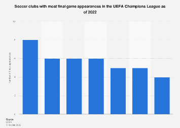 UEFA: leading number of Champions League finals appearances as of 2018, by club