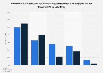 Umfrage unter Studenten in Deutschland zu Ernährungseinstellungen 2018