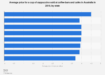Average price of a cup cappuccino sold Australia 2018 by state