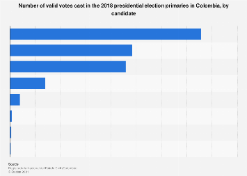 Colombia: valid votes cast in the 2018 presidential elections, by candidate