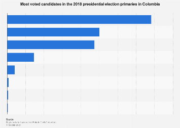 Colombia: most voted candidates in 2018 presidential elections