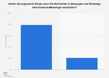 Umfrage zur Nutzung von Emojis in Messenger-Nachrichten in Deutschland 2018
